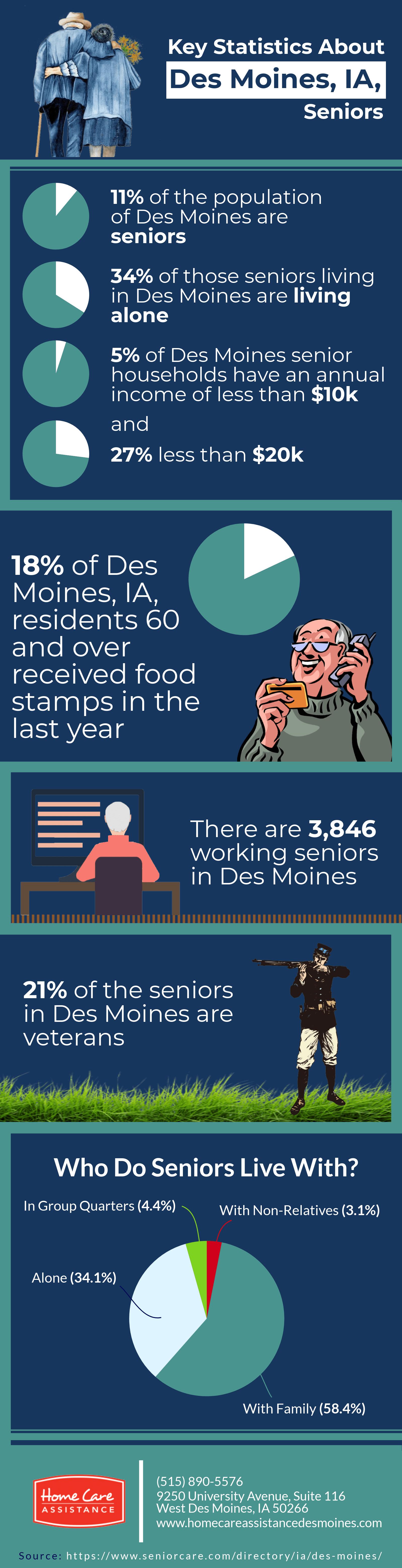 Key Statistics About Des Moines, IA, Seniors [Infographic]
